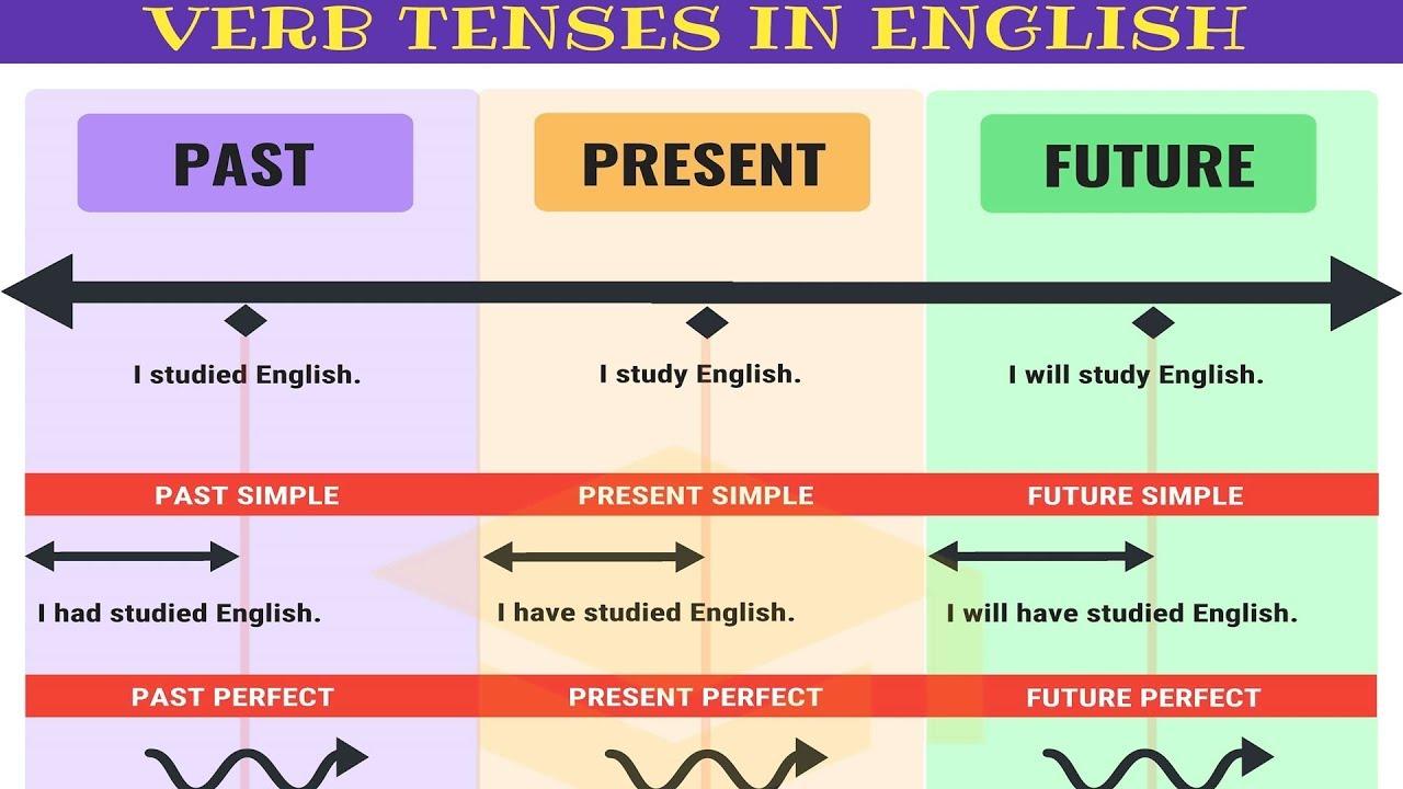 Tips Belajar Perfect Tense